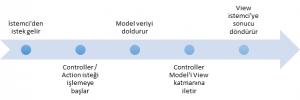 MVC Life Cycle