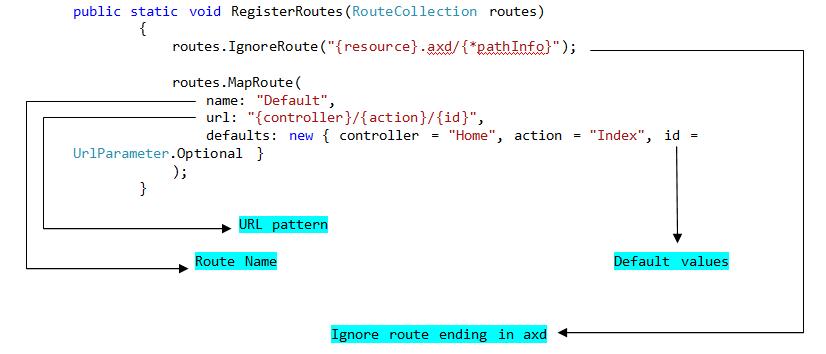 routingpattern