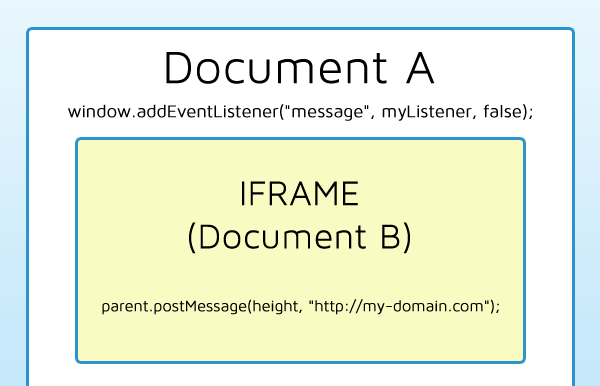 cross-domain-iframe-resize